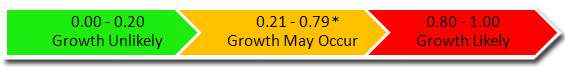 Probability of Growth Scale. Growth unlikely between 0.00 and 0.20. Growth may occur between 0.20 and 0.79; challenge study required to determine whether growth could occur on this product. Growth likely between 0.80 and 1.00.